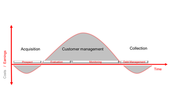 Customer lifecycle - Copy (1)
