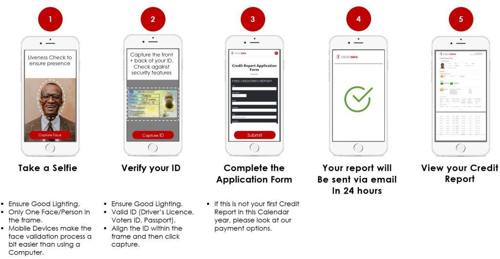 Free Report Steps